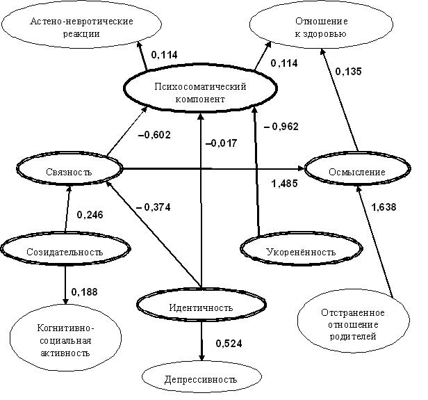 Схема латентно-структурной